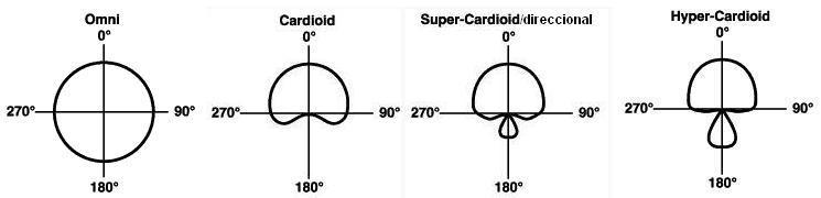 Diagramas-Polares-Tipicos